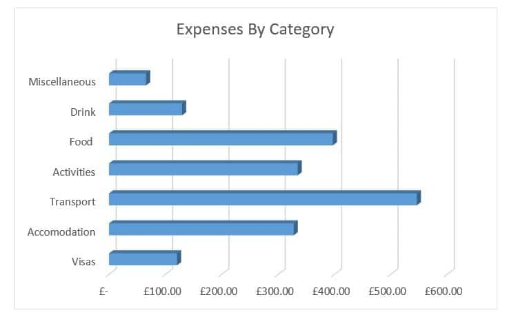 graph expenses by category